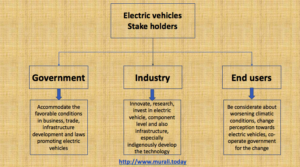 electric vehicles stake holders india