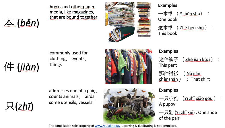learning Chinese - Measure words Classifiers
