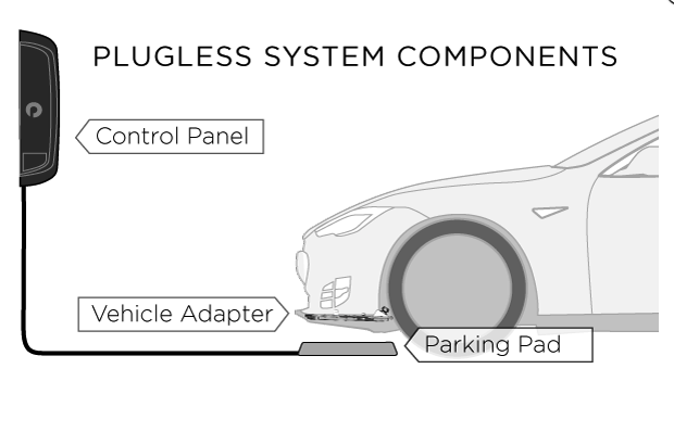 Snip20190105 3 1 - Is wireless charging going to be a future of electric vehicle charging?