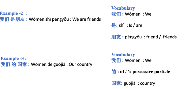 image 6 - Learn Chinese: HSK Level 1 Vocabulary ( 2/150 ) - 我们 (Wǒmen) - We